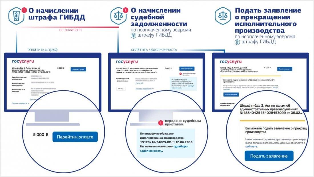 Сервис оплаты штрафов ГИБДД на сайте «Госуслуг».