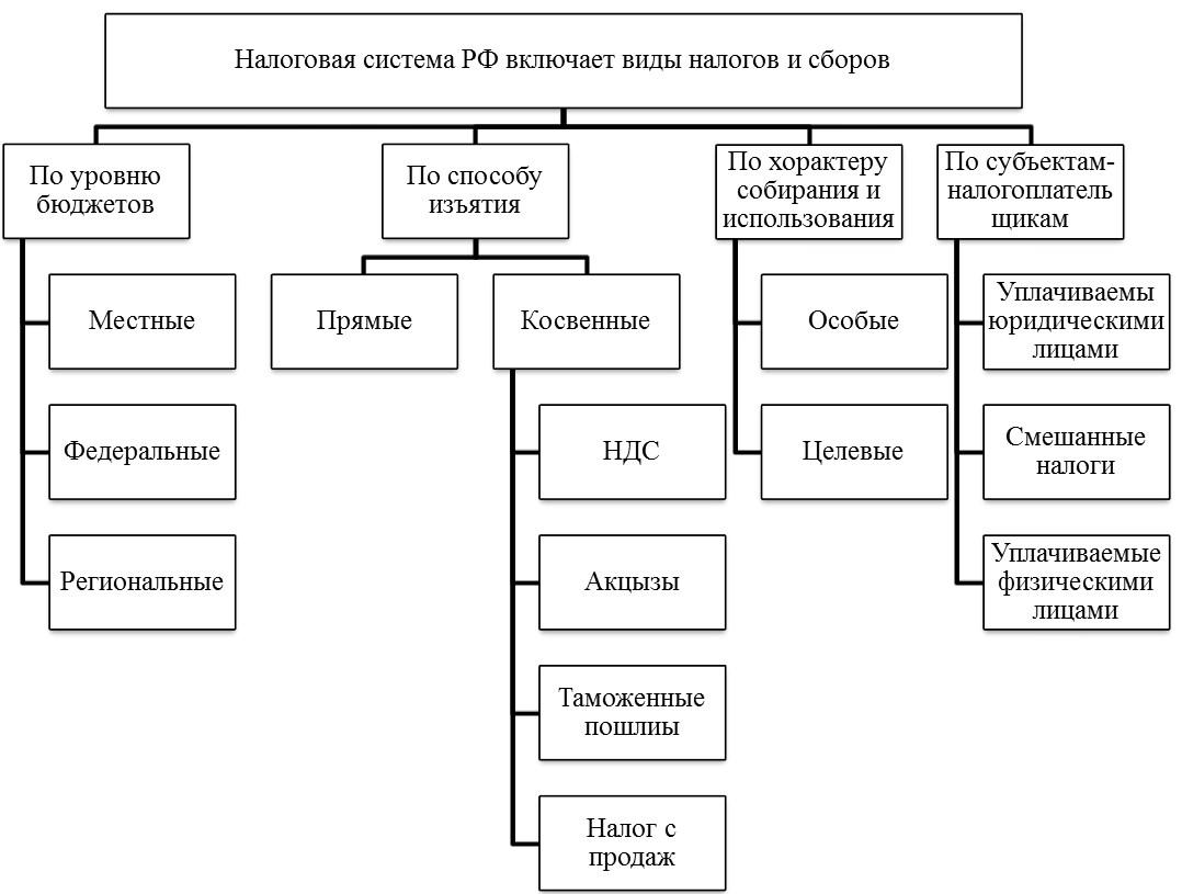 Структура НС России