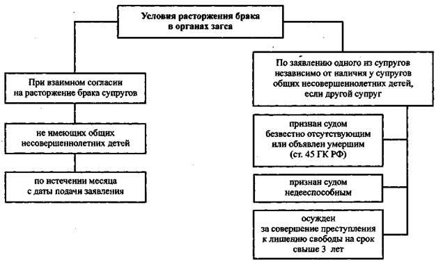 расторжение брака в органах загса семейный кодекс