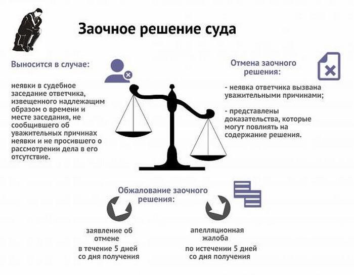 Узнать про судебное производство
