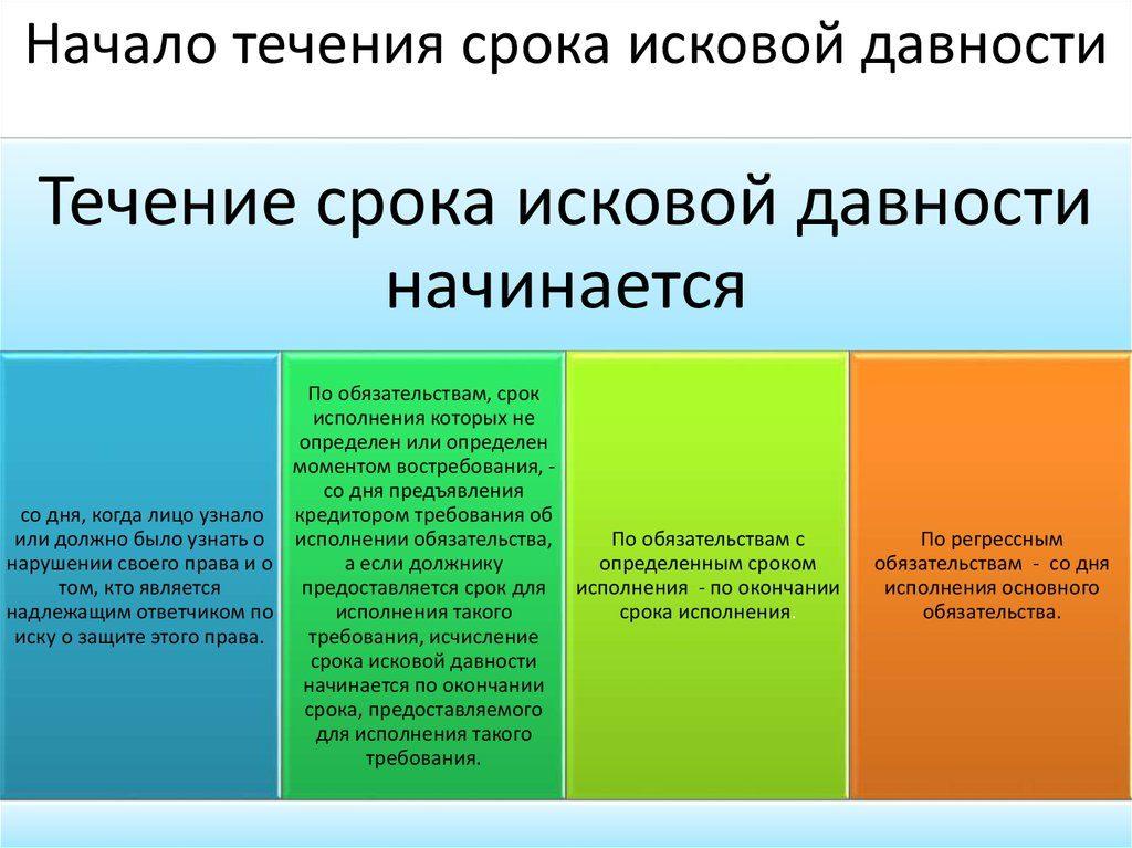 Изображение - Срок давности по гражданским делам nachalo-techenija-srok-iskovoj-davnosti-1024x767