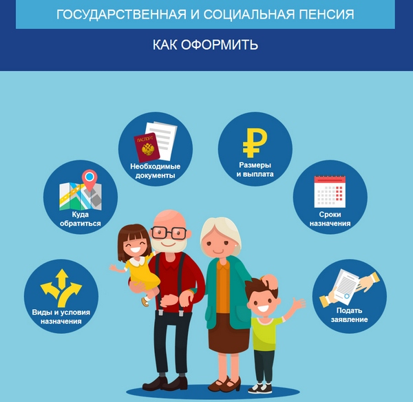 Документы необходимые для оформления инвалидности пенсионеру