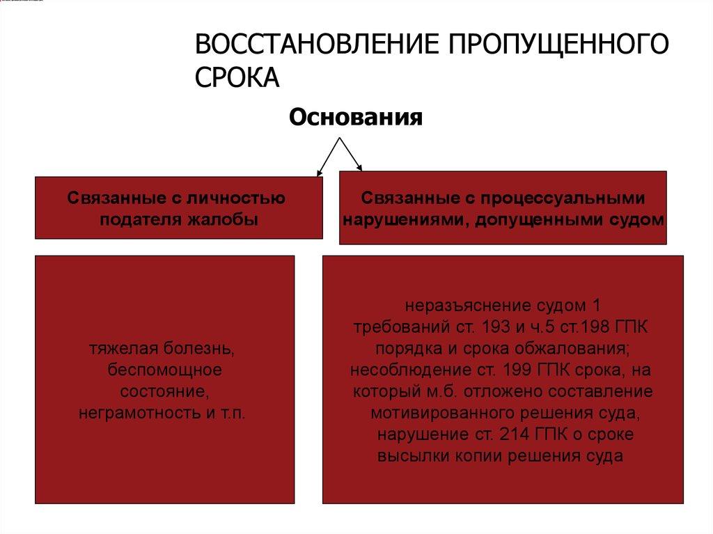 Заявление о восстановлении срока подачи частной жалобы на определение суда